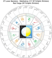 Vedic Astrology Chart, Unlock Your Potential